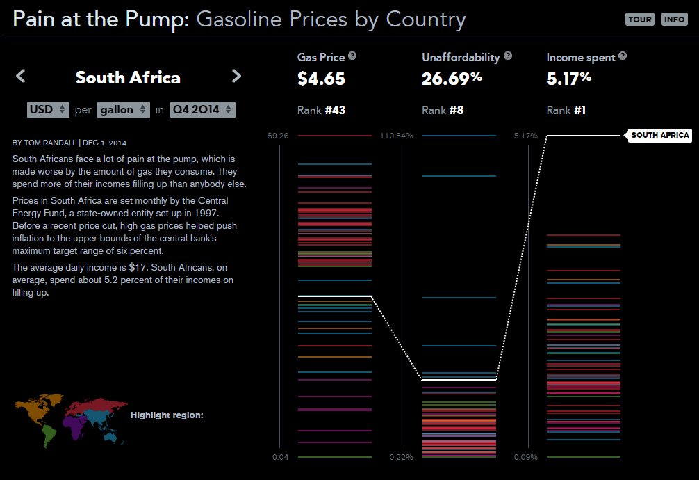 SA gas price ranking according to Bloomberg